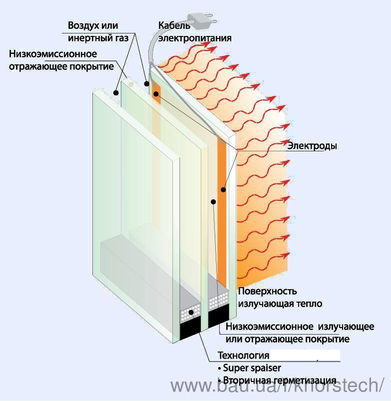 Электрообогреваемые стеклопакеты
