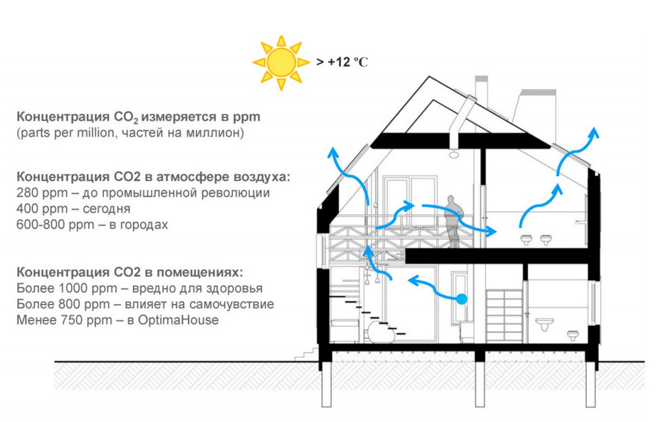 Концентрация СО2 в помещении