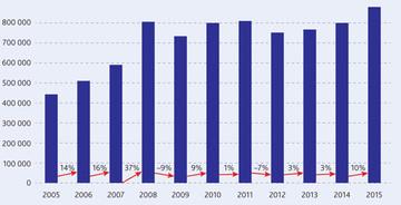 Европейская ассоциация по тепловым насосам (The European Heat Pump Association, EHPA)* представила данные по продажам теплонасосного оборудования в 2015 г.