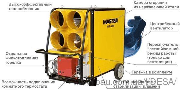 Переносные нагреватели воздуха MASTER серии AIR BUS с радиальным вентилятором.
