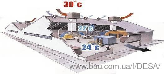 Промышленные охладители воздуха Breezair (Австралия) в Украине.