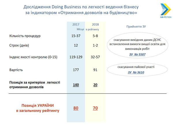 Отмена долевого участия поднимет Украину на 10 пунктов в Doing Business