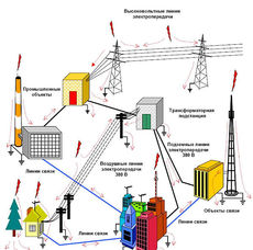 Проект электрики (проект электроснабжения) Получение ТУ
